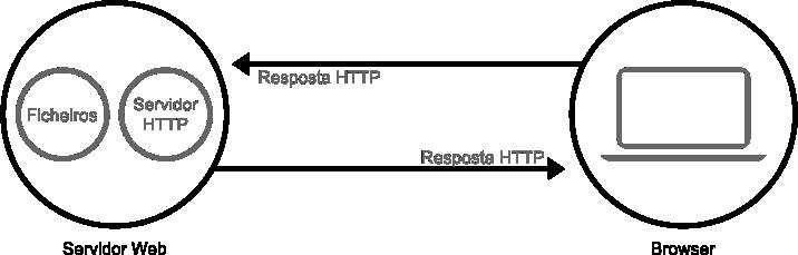 O que é um servidor web?